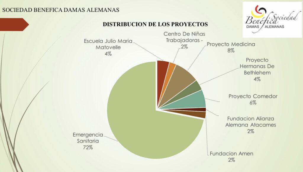 Auf der Generalversammlung geht es vor allem auch um die Projekte, die von den Damas Alemanas unterstützt werden.